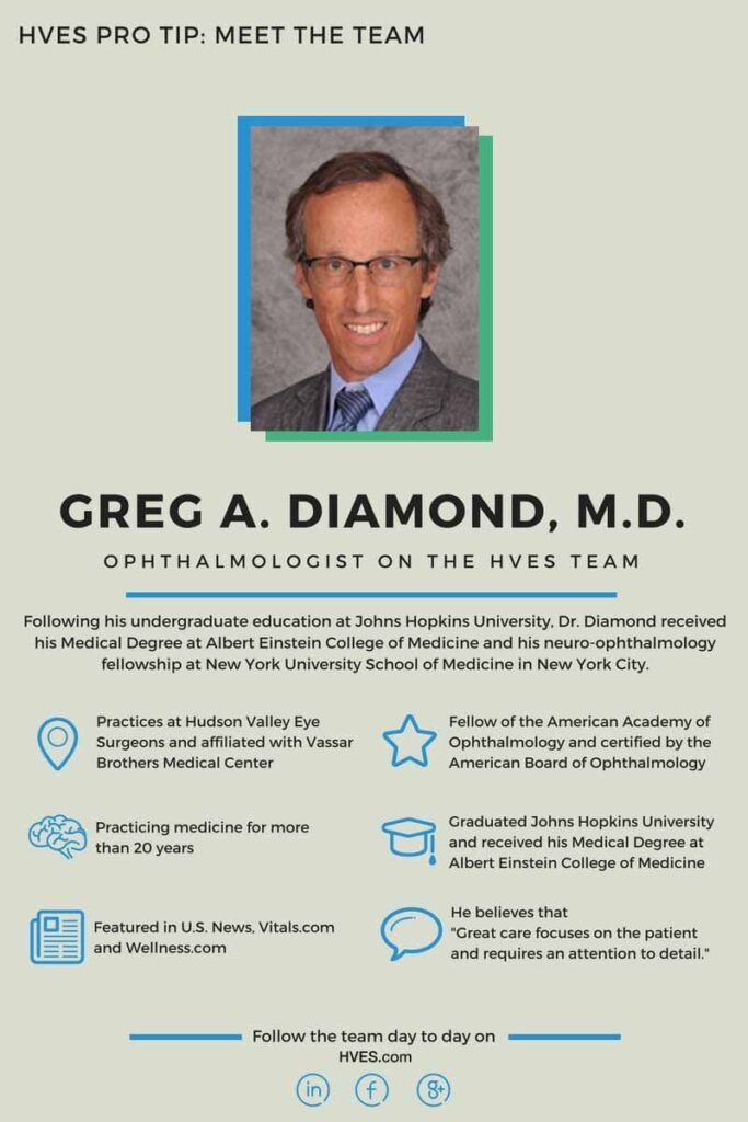 Greg A. Diamond, MD Infographic