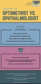 Optometrist Vs. Ophthalmologist
